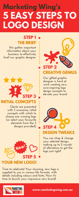 Logo Design Steps | Marketing Wing Consultancy Perth